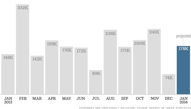 chart jobs report 020414