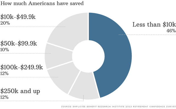 americans save