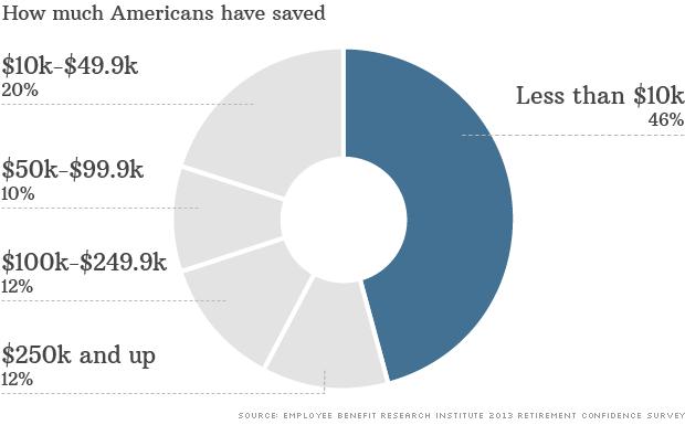 americans save