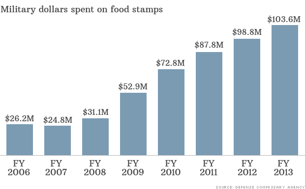 food stamp dollars