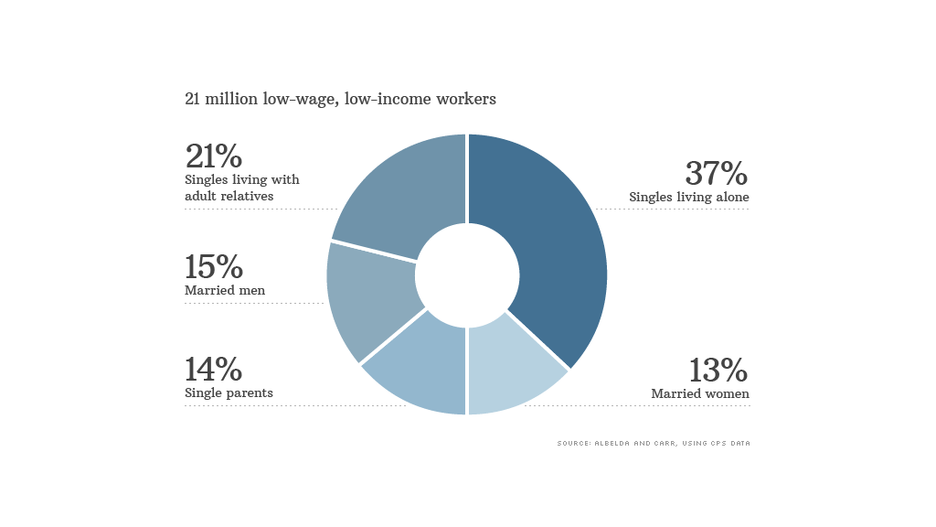 low wage low income workers