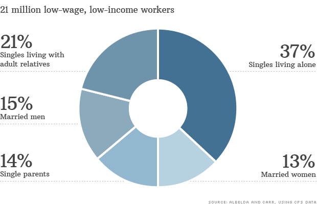 low wage worker essay This article is written like a personal reflection or opinion essay that states a wikipedia editor's this is due to a lack of work hours and/or low wages.
