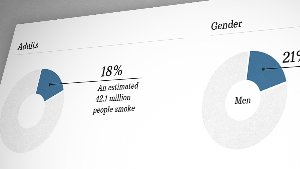 Who smokes in the US?
