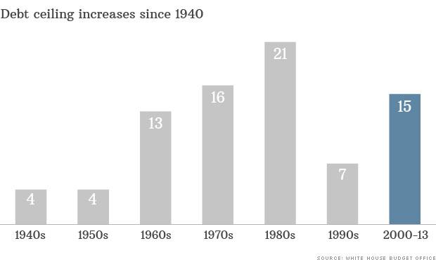 debt ceiling 1940