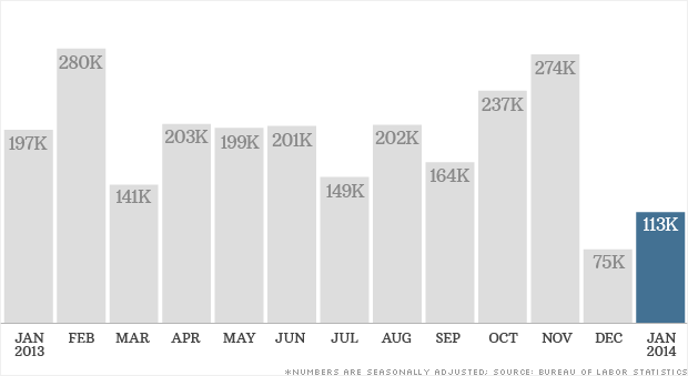 jobs report data 020714