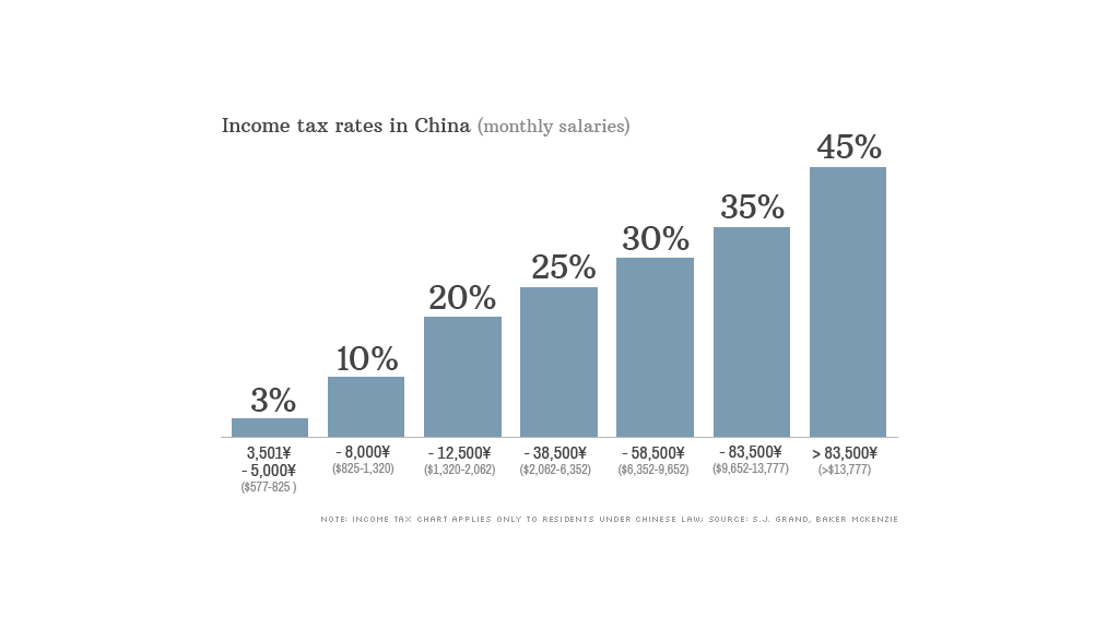 china income tax rates
