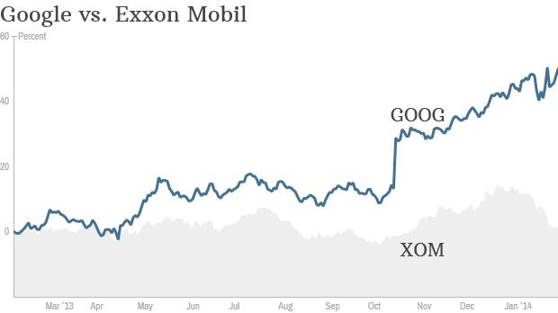 google vs exxon