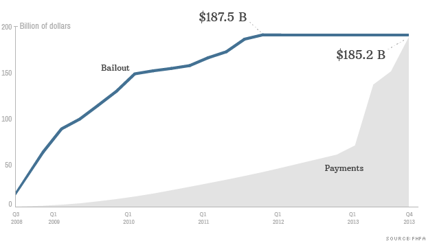 fannie freddie bailout