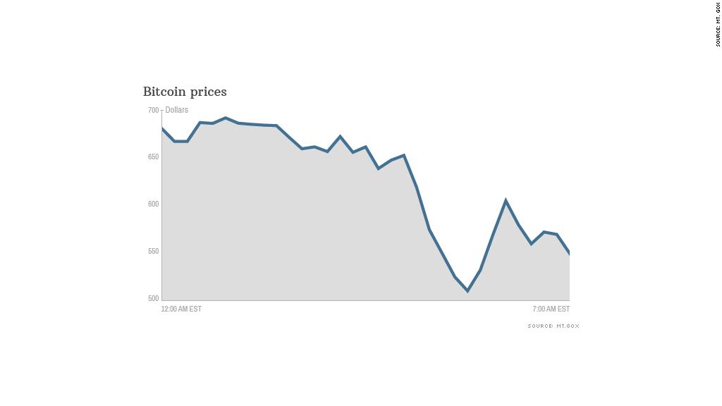 bitcoin prices 021014