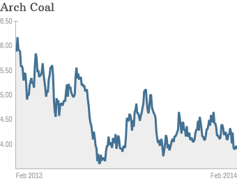 Arch coal