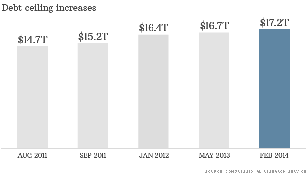 chart debt ceiling increases