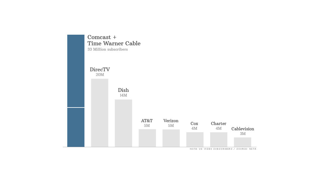 cable subscribers