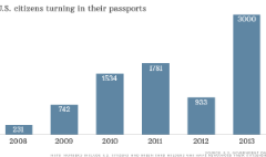 3,000 Americans ditch their passports
