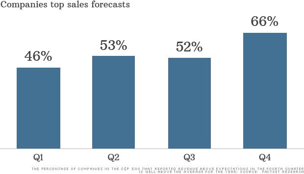 top sales revenue