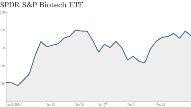 biotech etf ytd