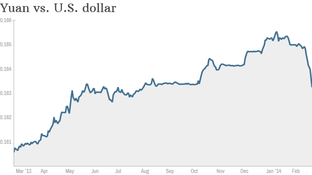 yuan dollar currency