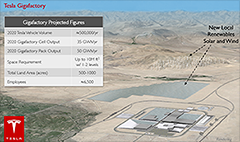 Tesla takes big step toward Gigafactory