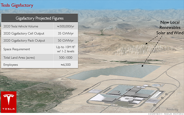 It's official: Nevada gets Tesla's Gigafactory – Sep. 4, 2014