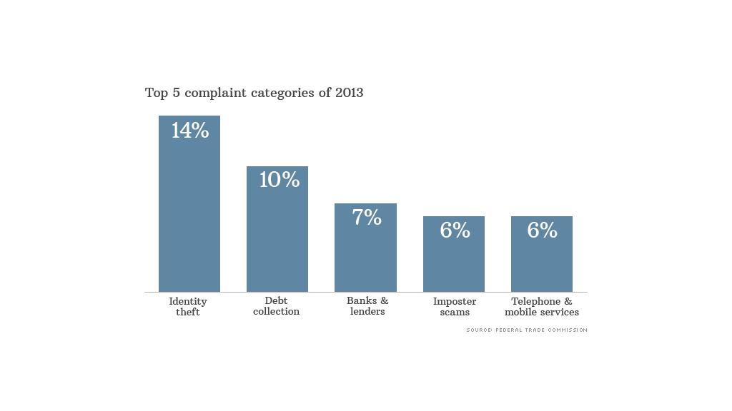 top comsumer complaints