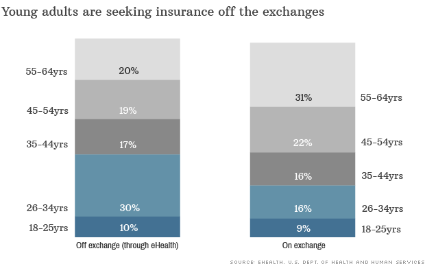 insurance exchanges