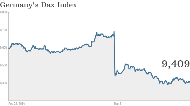 dax germany 2014 03 03