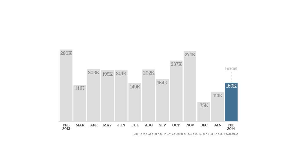 february 2014 jobs forecast