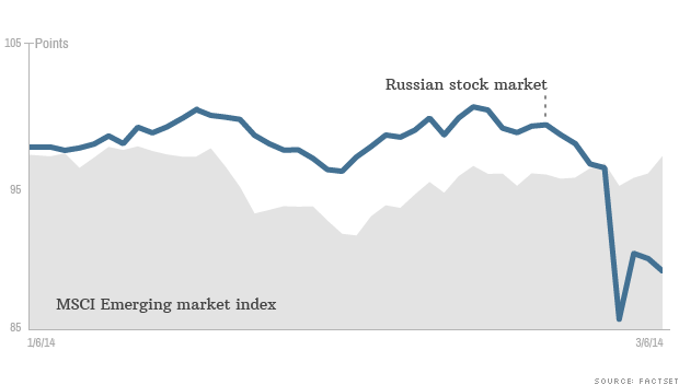 Investing in russian stock market