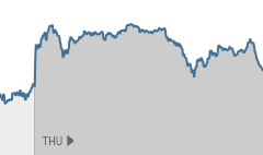 S&P 500 hits new high as Ukraine fears fade