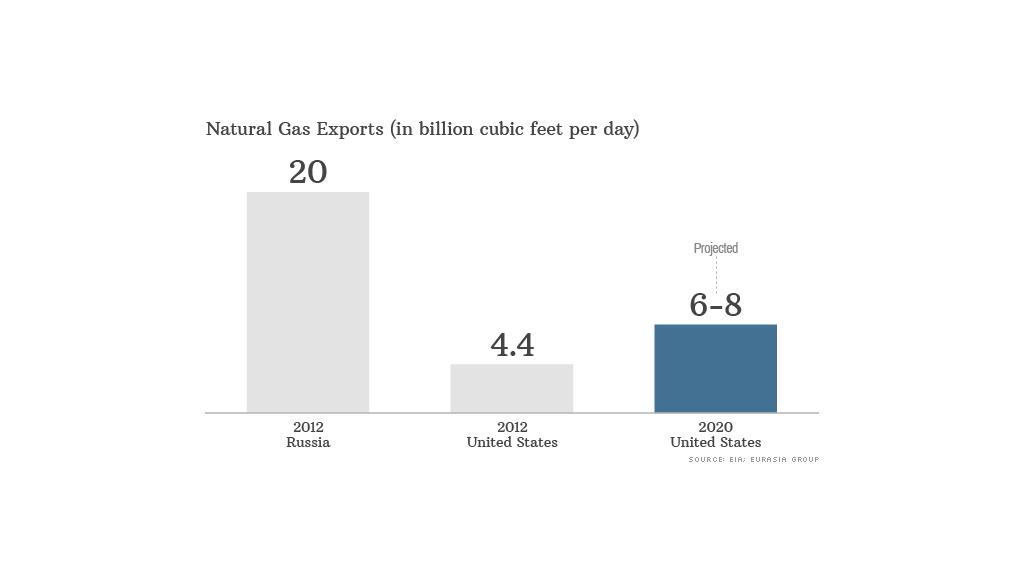 chart natural gas exports
