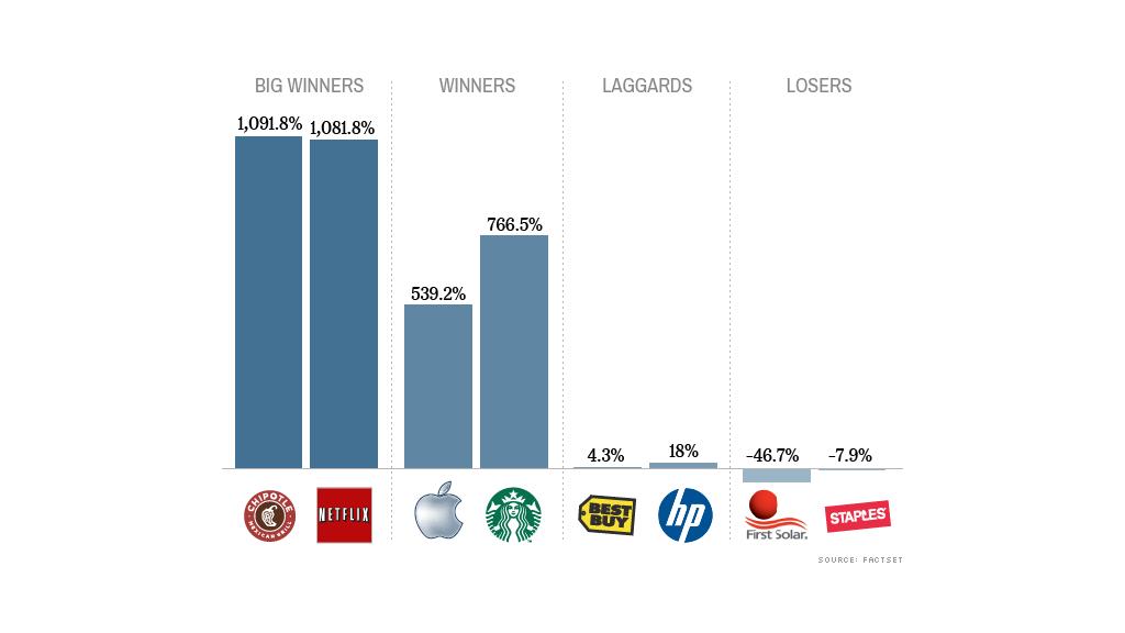 bull market winners losers