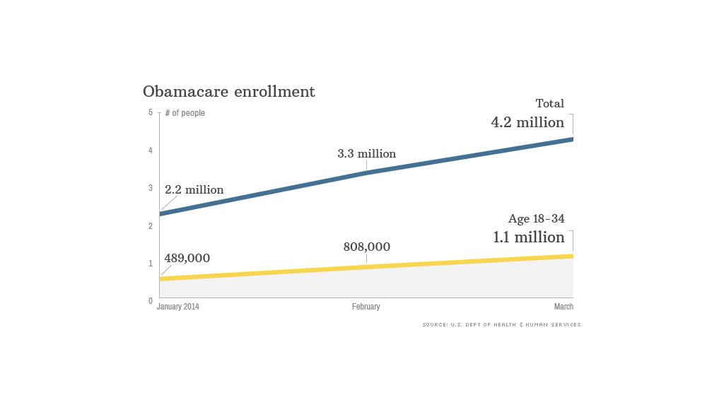 obamacare enrollment figures