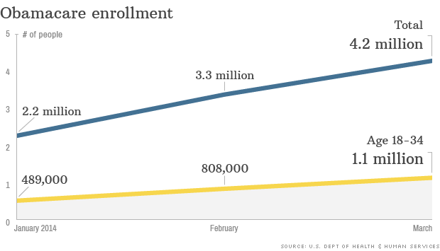 4.2 million have signed up for Obamacare
