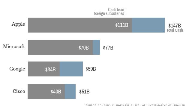 tech cash