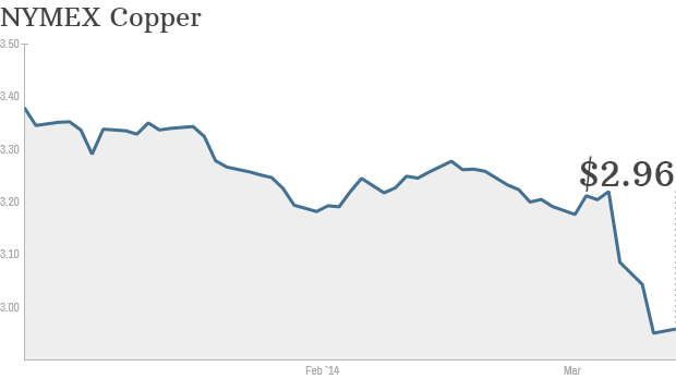 copper prices ytd