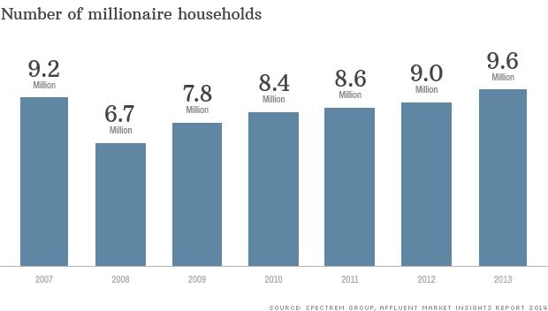 millionaire households