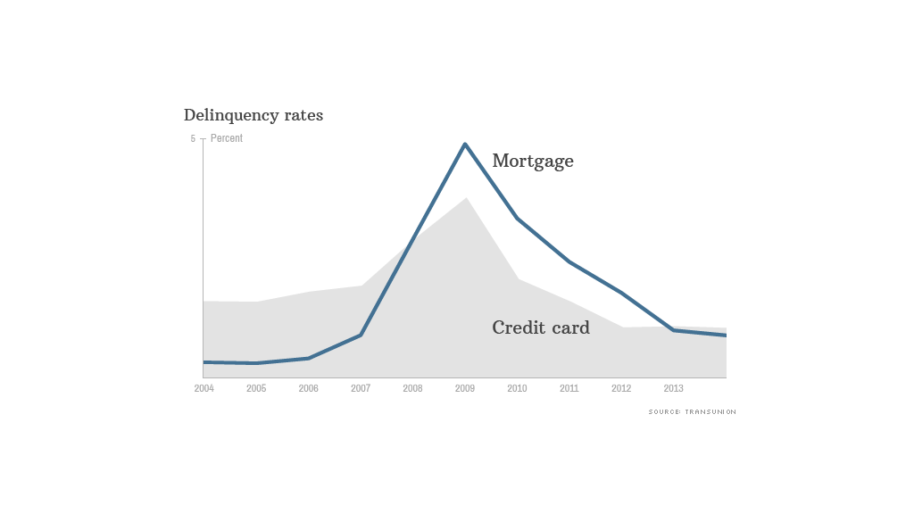 chart-mortgage-vs-credit-cards