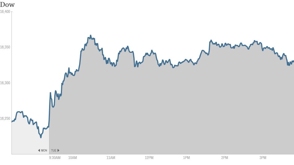 Dow 4:30