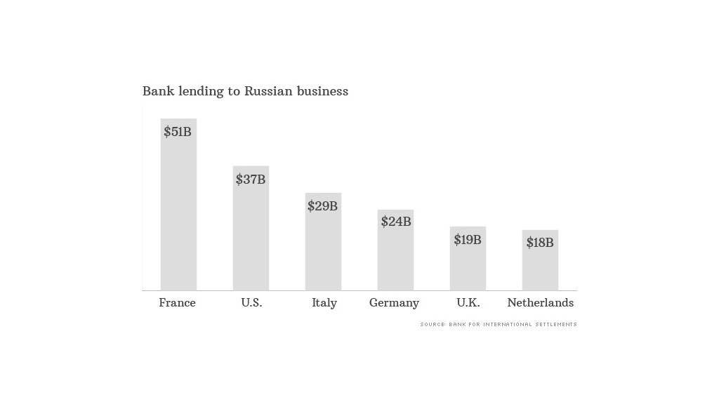 lending russia