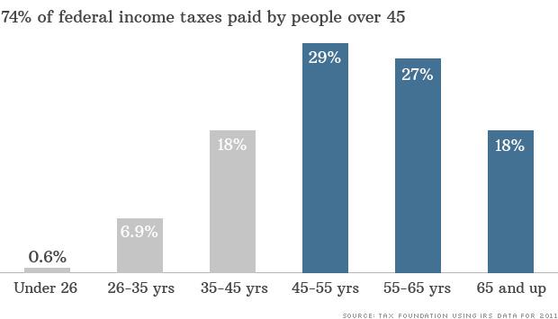 taxes over 45