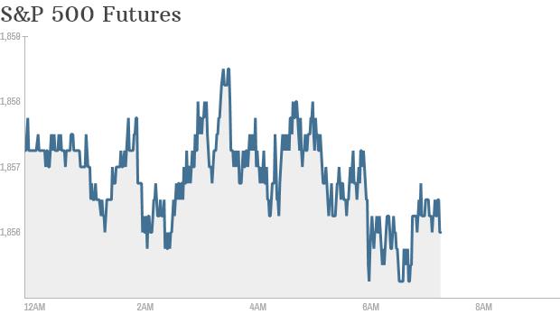 S&P futures 740