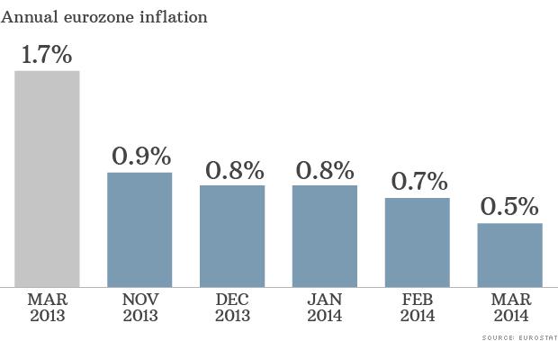 eurozone inflation 033114
