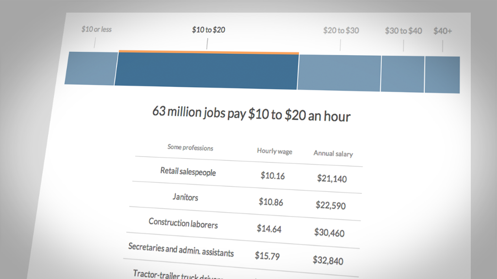 Most U.S. jobs pay under $20 an hour