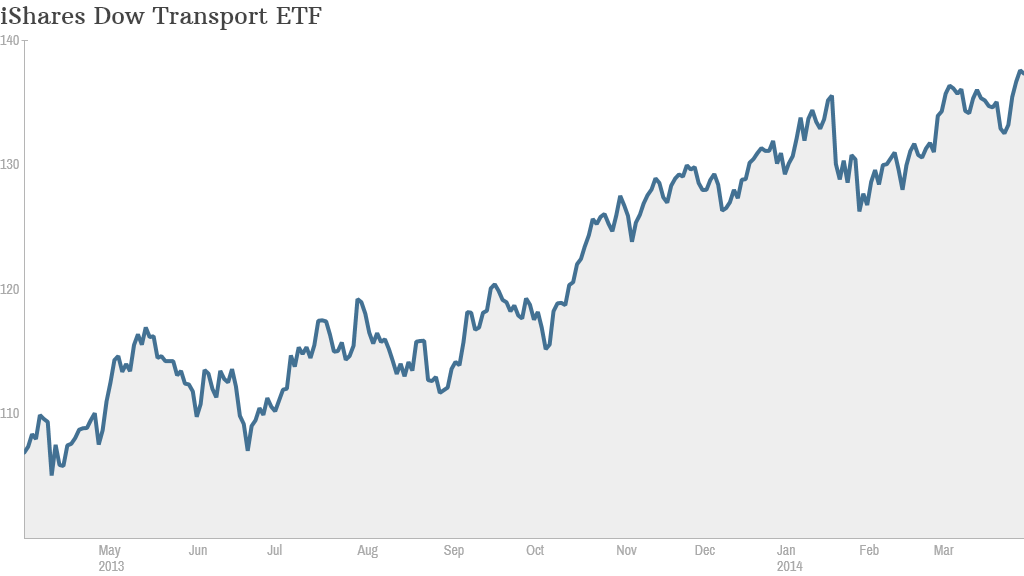 Dow Transport ETF