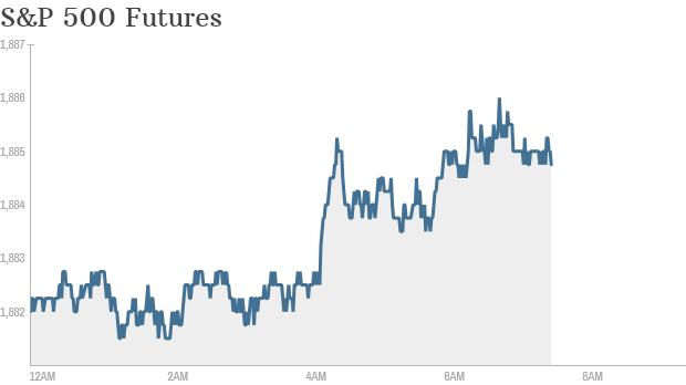 S&P 500 futurs 750a