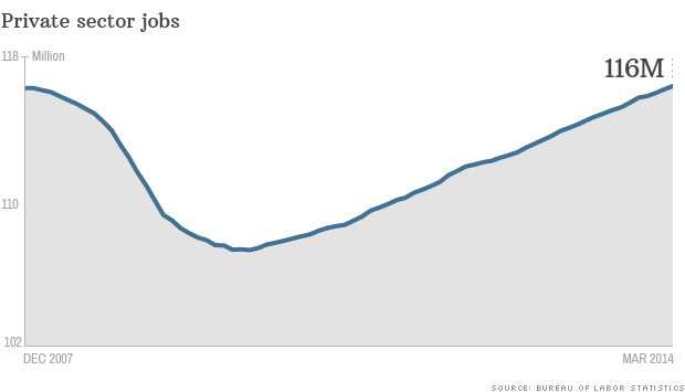 140404105855-jobs-report-data-040414-new