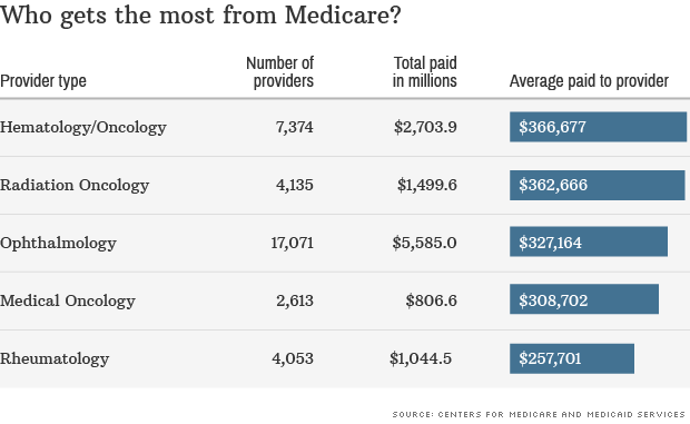 most from medicare