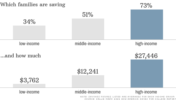 chart college savings