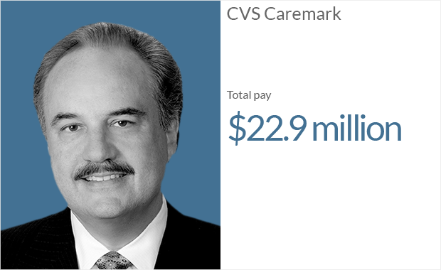 Cvs caremark employee stock options
