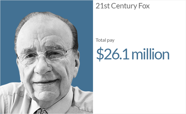 ceo pay 21st century fox 1