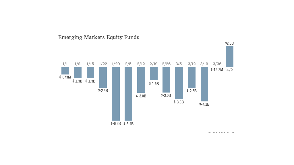 emerging markets flow